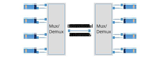 LWDM波長合分波モジュール シングルファイバBIDI伝送