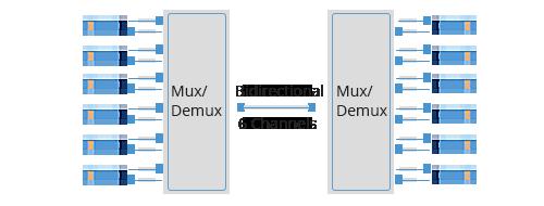 LWDM Mux Demux  Transmisión BIDI de fibra simple