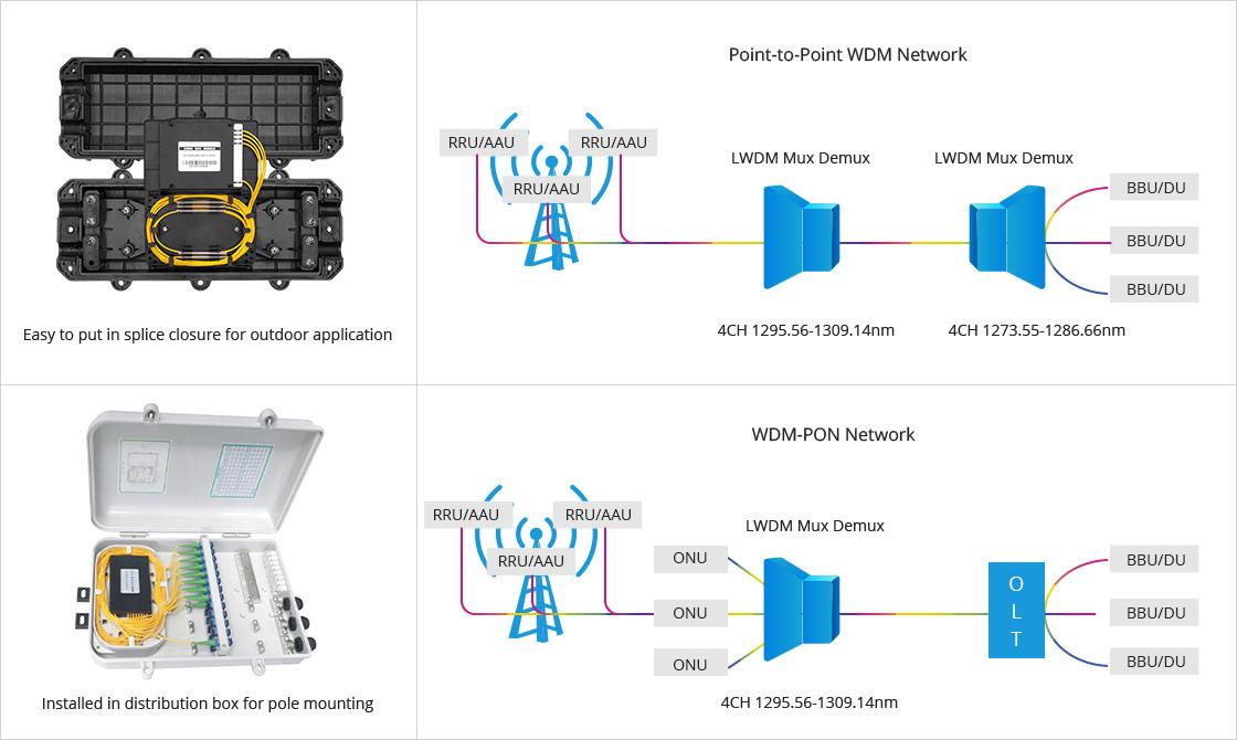 LWDM波長合分波モジュール 5GネットワークフロントホールのLAN-WDM Mux Demux