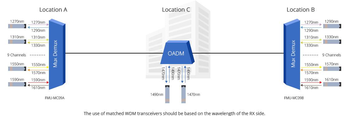 CWDM Mux Demux  Cost-Effective CWDM Single Fiber Applications