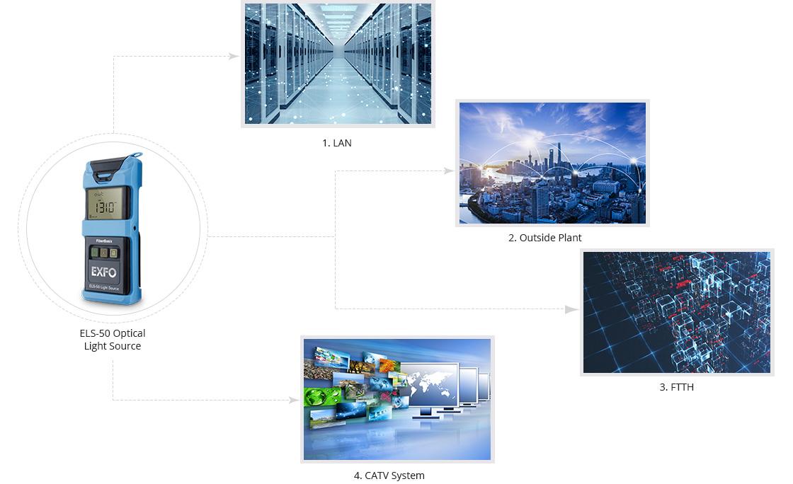 Fiber Optic Light Source Meet Your Different Testing Needs