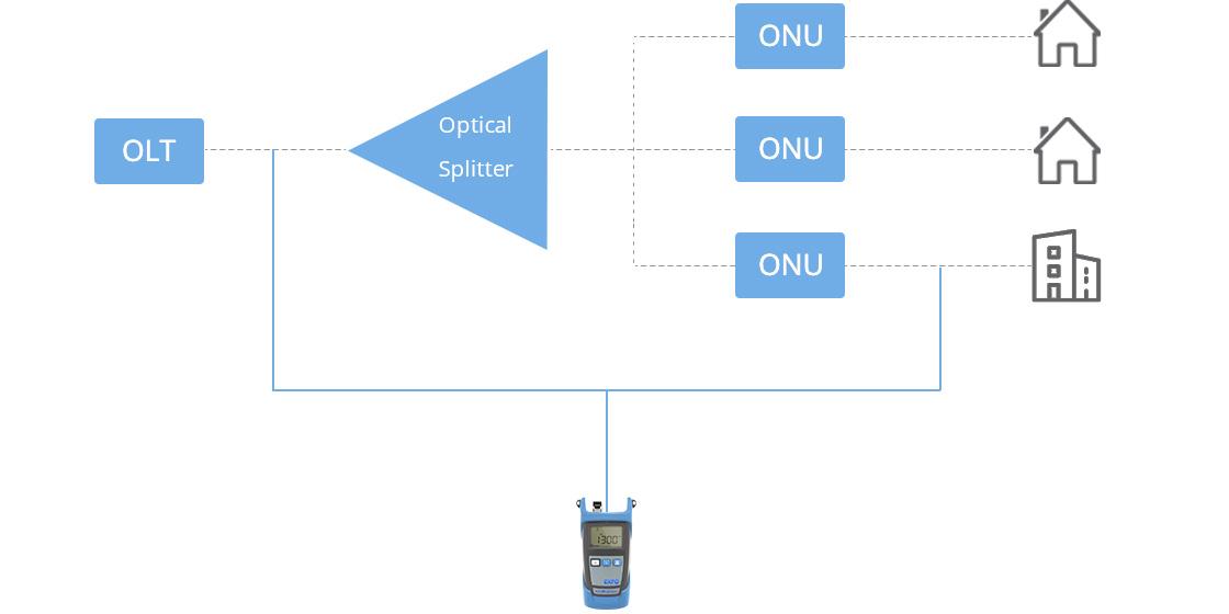Fuente de luz óptica Aplicación de la prueba FTTx