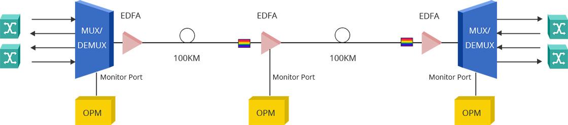 光ファイバモニタリング 高速トランスペアレントDWDMネットワークにおける光性能監視