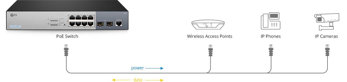 Switch 1G/10G  Réseau Simplifié sans Prises