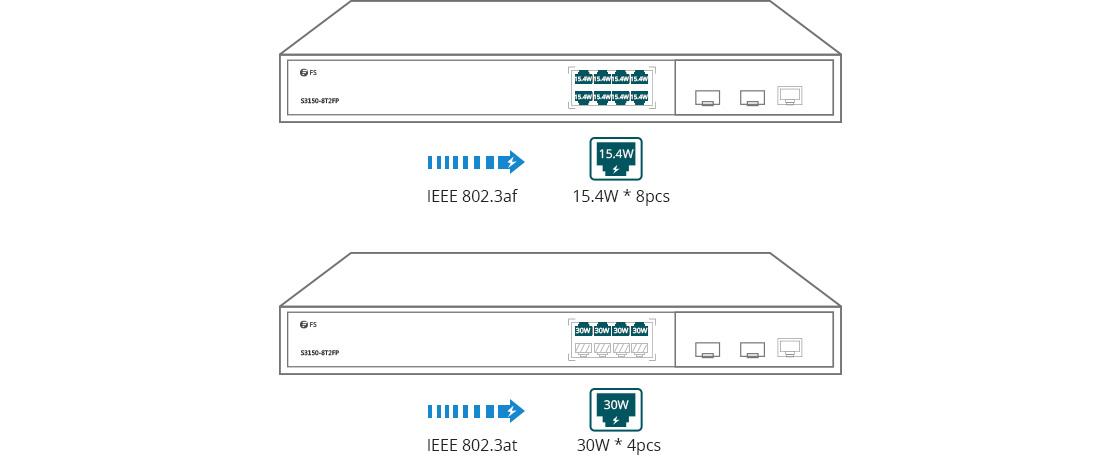 Switch 1G/10G  Combien de Périphériques PoE Peuvent être Utilisés