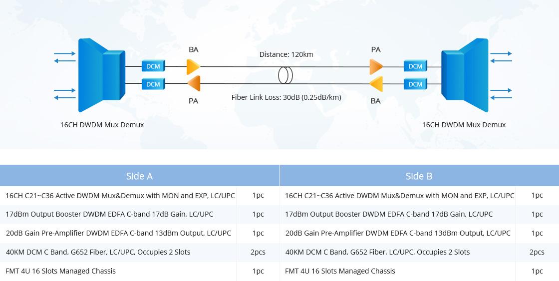 180G - 1T WDM Transport Platform Packing List