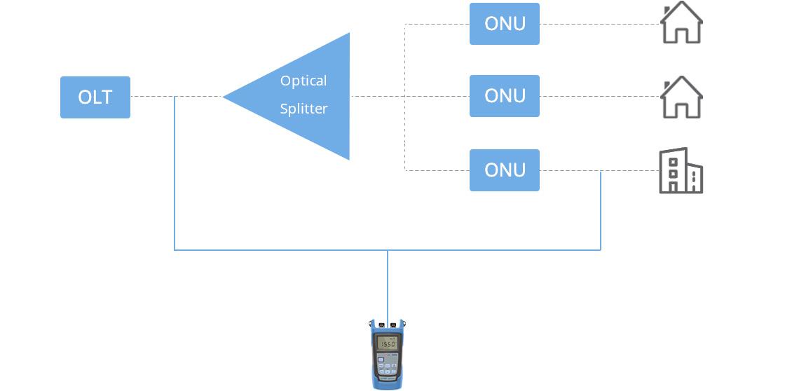 Source Optique Application dans la Solution de Test FTTx