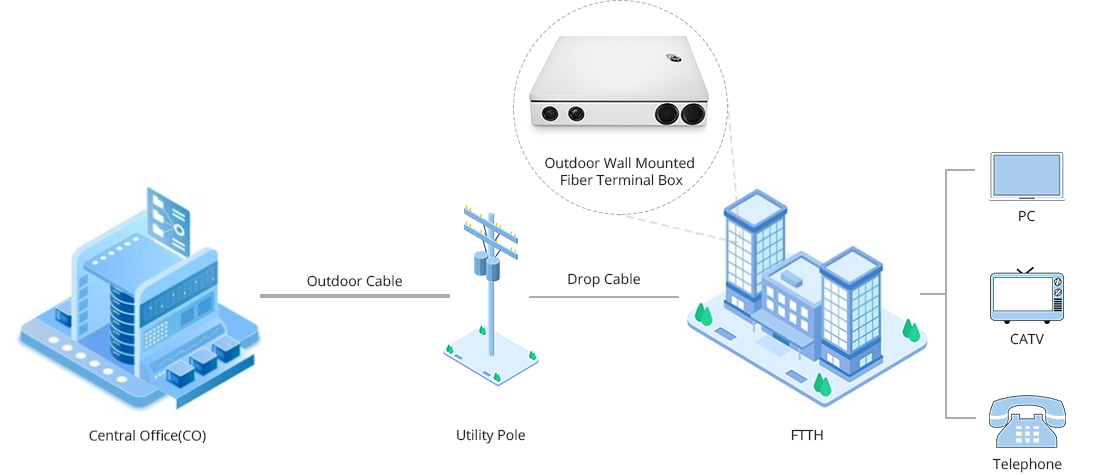 Outside Wall Mount Enclosures Outdoor Distribution Box for FTTH Application