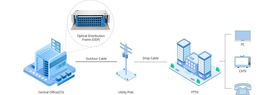 ODF Box Sufficient for High Density Network