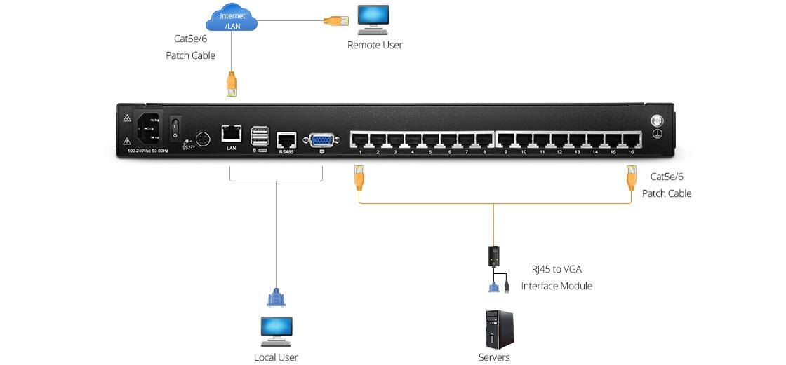 Cat5e KVM Switches KVM Switch Connection Diagram
