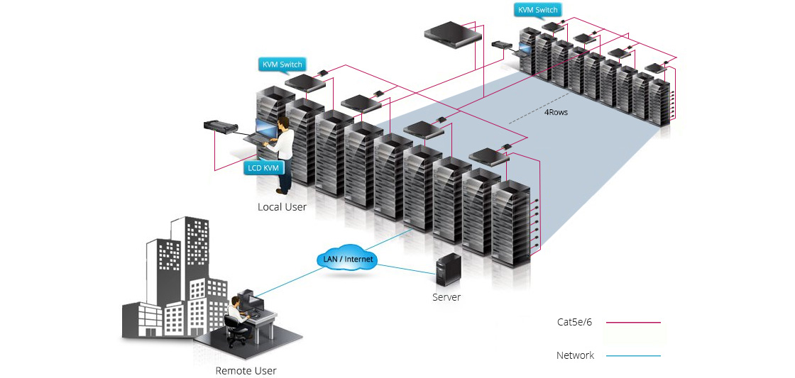 Cat5e KVM Switches All-In-One