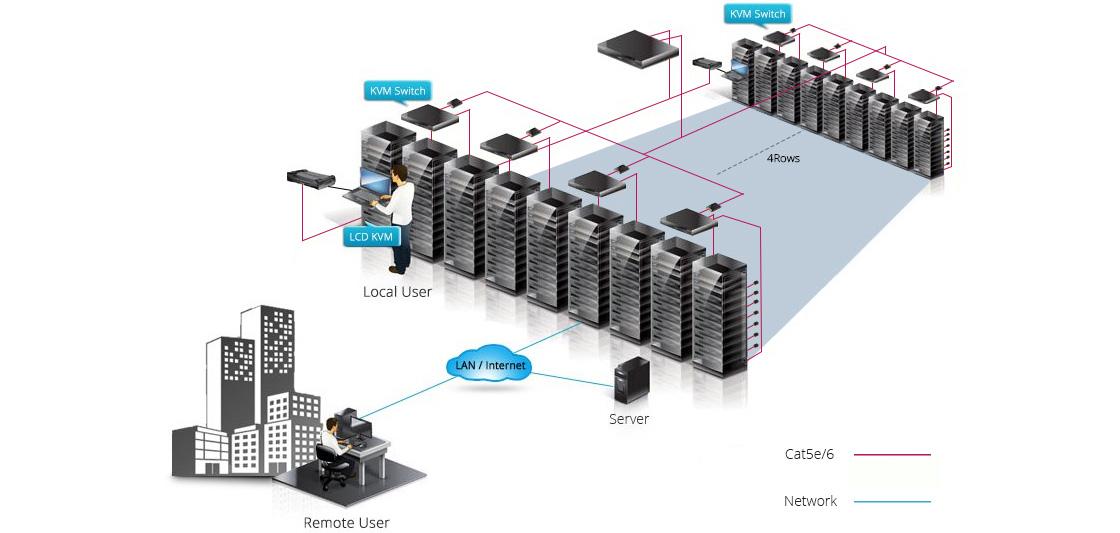 Switches Cat5 KVM Todo en uno