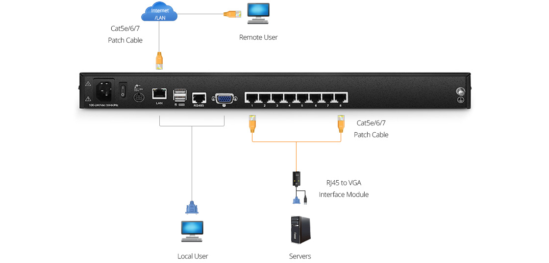 Switches Cat5 KVM Diagrama de conexión del switch KVM