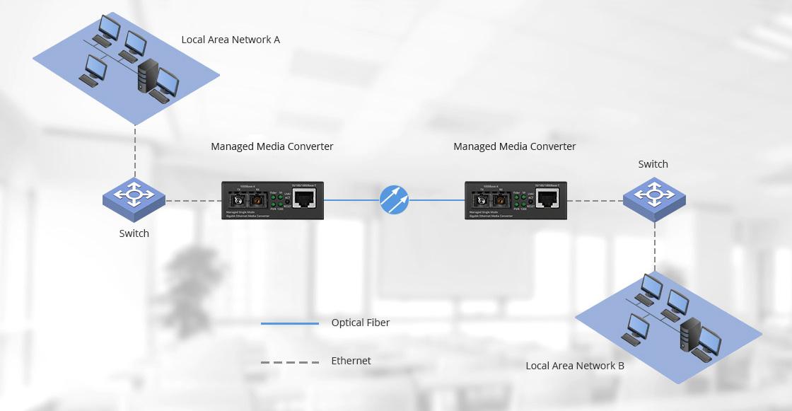 Conversores de Medios Gestionado Extender las distancias de conexiones en la red