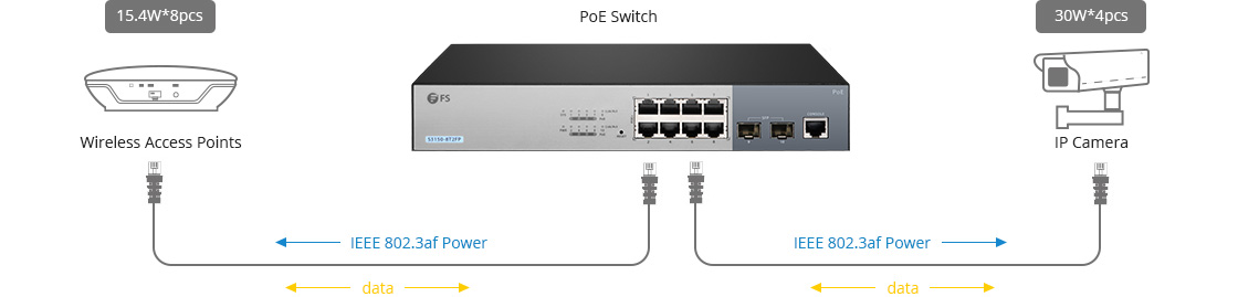1G/10G Switches IEEE 802.3af/802.3at Power Up to 8x 15.4W or 4x 30W