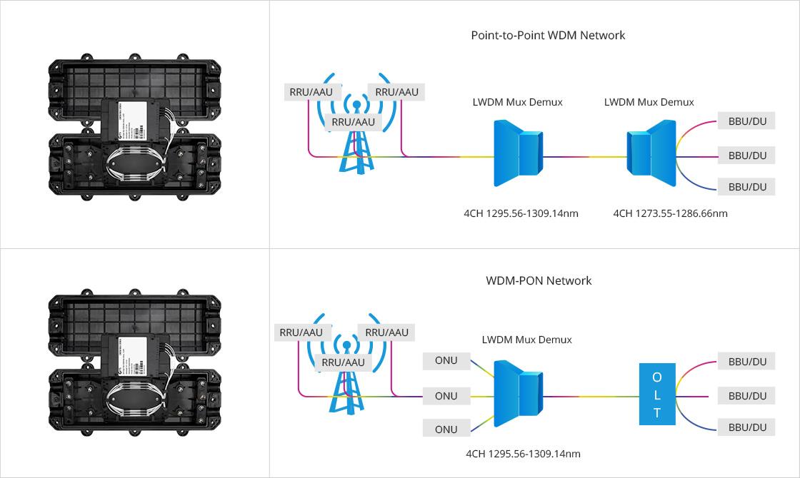 LWDM Mux Demux LAN-WDM Mux Demux in 5G Network Fronthaul