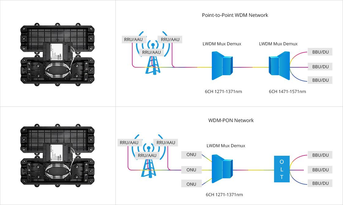 LWDM Mux Demux CWDM Mux Demux in 5G Network Fronthaul