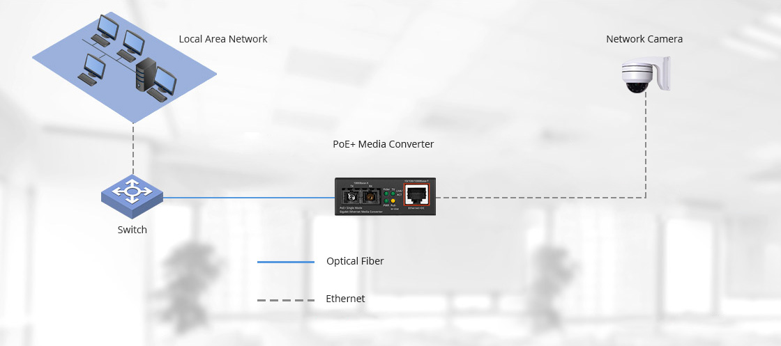 PoE Media Converters Lengthening the Distances of the Connections in Network