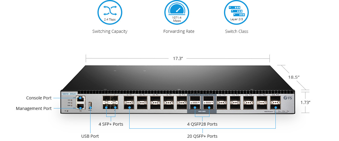40G Switches High Performance and High Availability