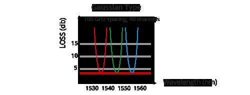 DWDM Mux Demux  3.5dB IL - AAWG Gaussian Technology