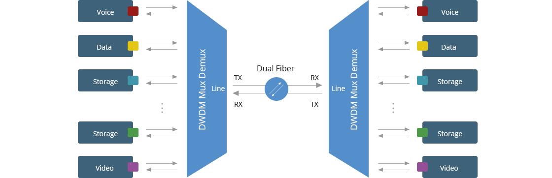 DWDM Mux Demux Mux Demux Used for Saving Fiber Resources