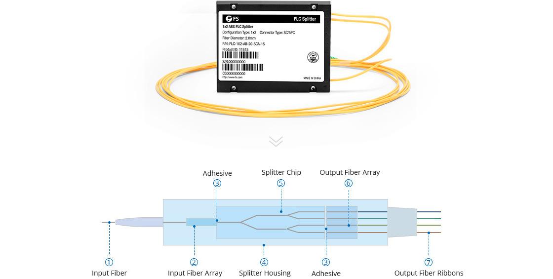 ABS PLC Splitter 1x2 ABS Module PLC Fiber Splitter