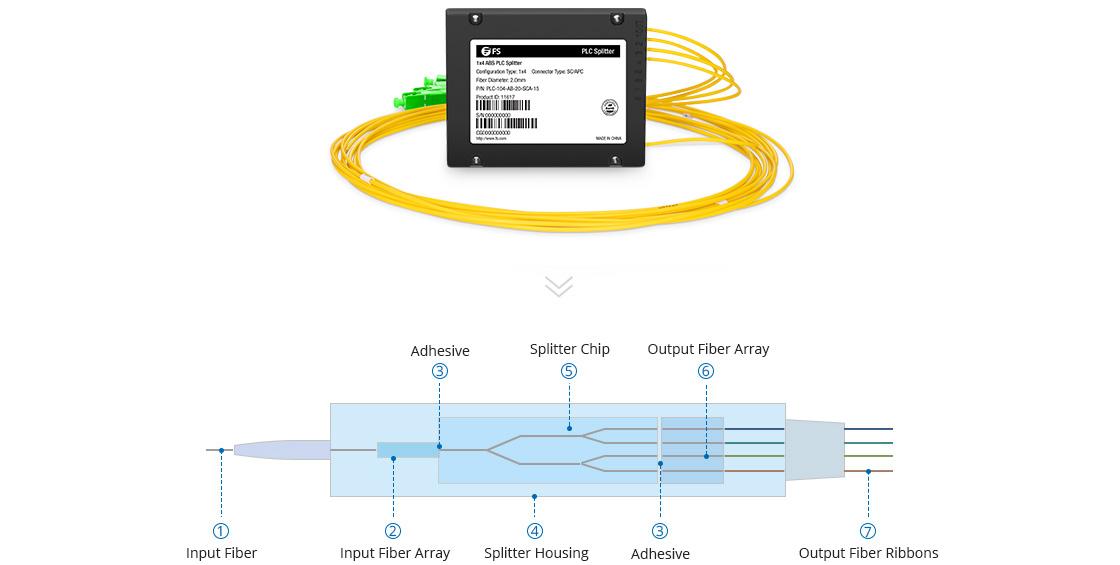 Customized PLC Splitter 1xN, 2xN ABS Module PLC Fiber Splitter