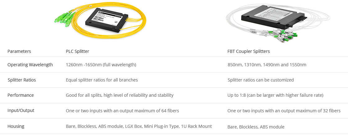 Customized PLC Splitter Comparison between PLC Splitter and FBT Splitter