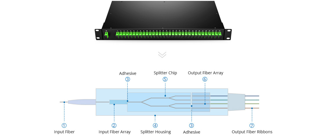 1U Rack Mount PLC Splitter 1U Rack Mount Type PLC Splitter