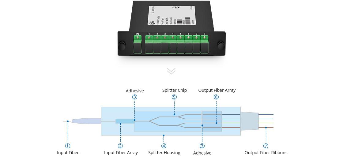 LGX Box PLC Splitter PLC Splitter with Standard LGX Metal Box