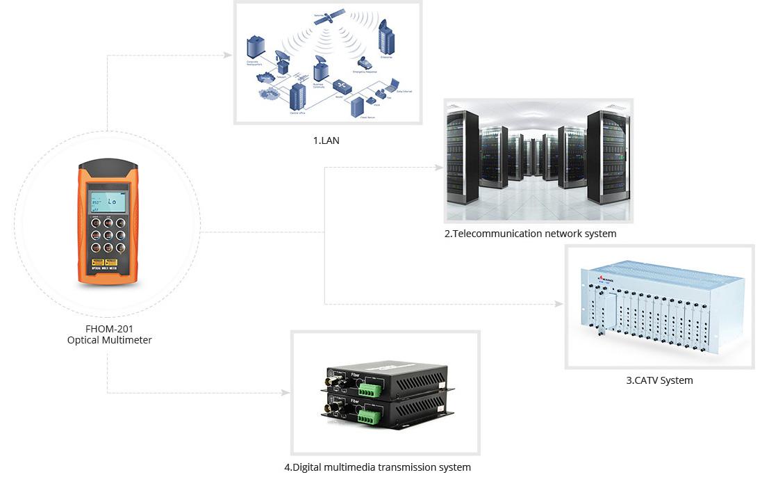 Multímetros ópticos Aplicación del multímetro óptico FHOM-201