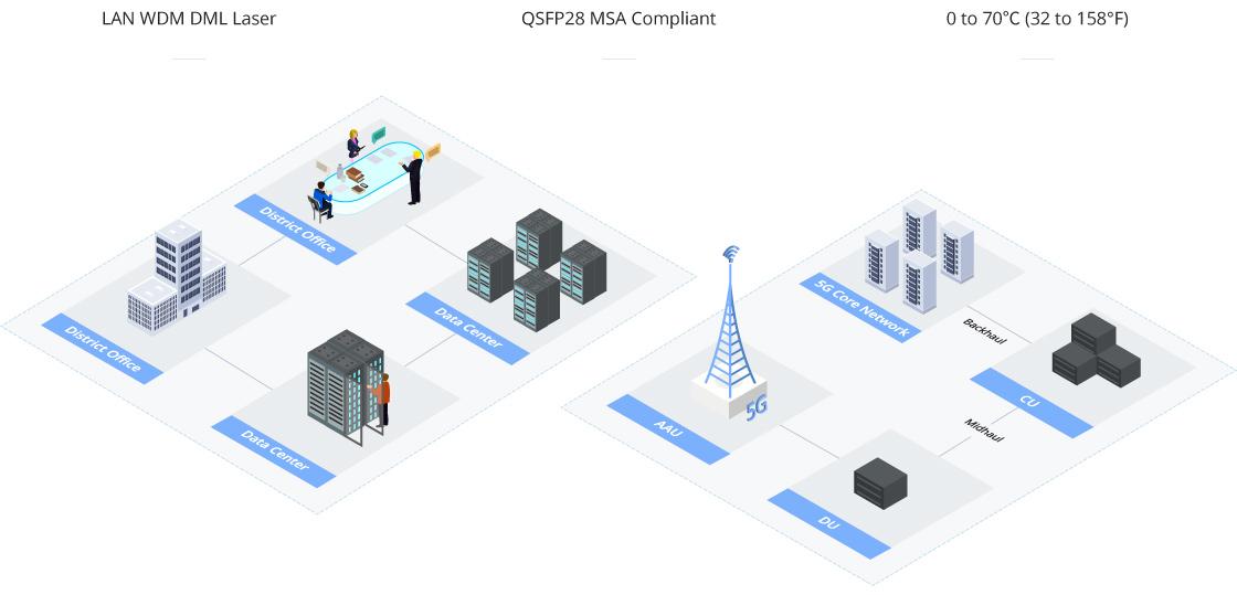 Chelsio データセンターとテレコムのマルチアプリケーション
