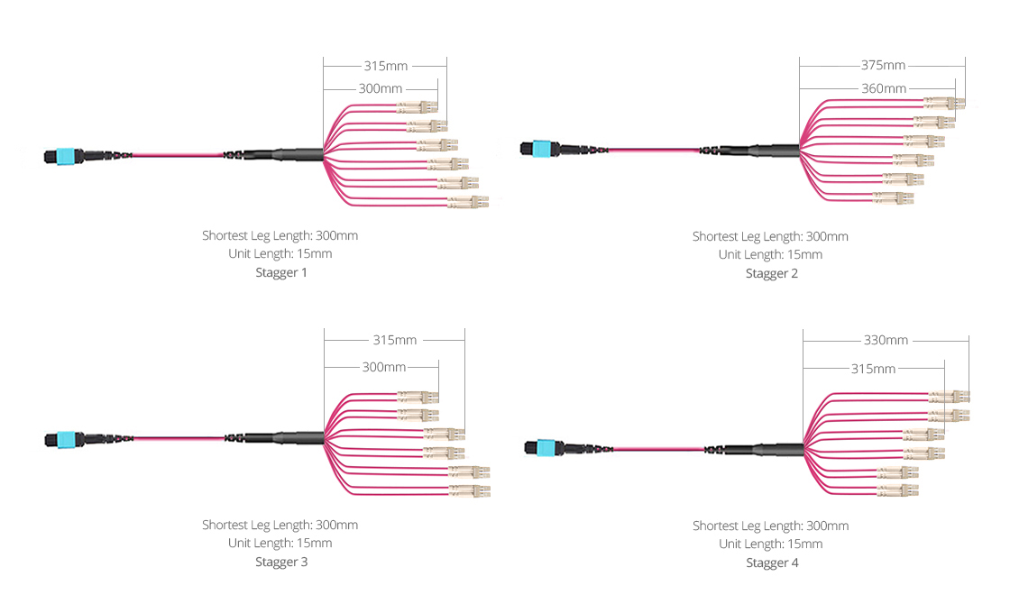 Customized MTP®/MPO Fiber Cables Breakout Types for Optimizing Cable Routing