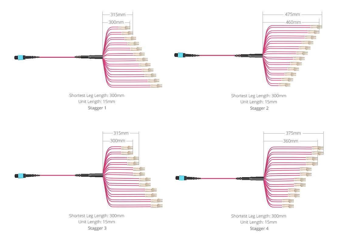 Maßgeschneiderte MTP® / MPO Kabel Breakout-Typen zur Optimierung der Verkabelung
