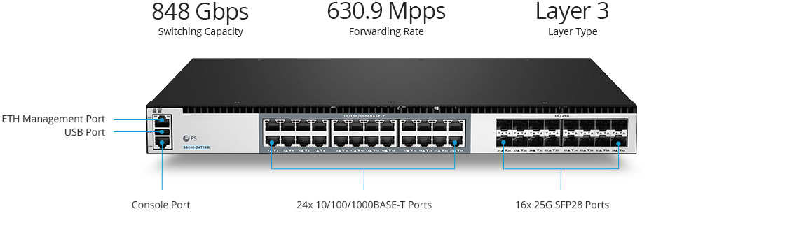 25G Switches Gigabit LAN Core and Aggregation Switch with 25G Uplinks