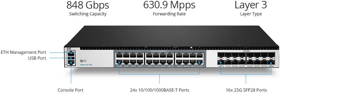 Switch 25G Commutateur LAN Gigabit de Coeur et d'Agrégation avec Liaisons Montantes 25G