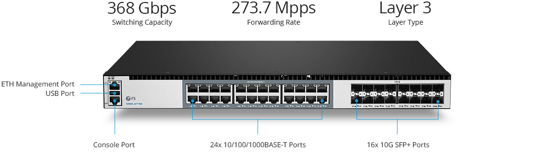 1G/10G Switches Gigabit LAN Core and Aggregation Switch with 10G Uplinks