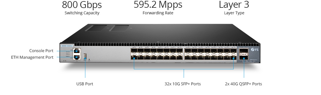 1G/10G Switches 10G LAN Core- und Aggregation-Switch mit 40G-Uplinks