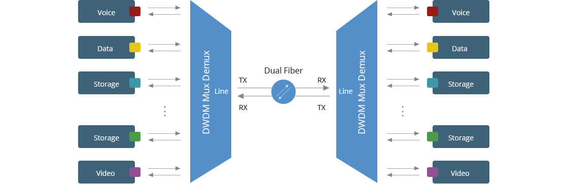 DWDM波長合分波モジュール ファイバーリソースを節約するためのMux Demux