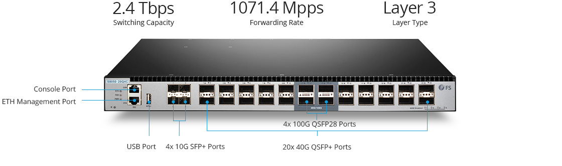 40G Switches 40G LAN Core and Aggregation Switch with 100G Uplinks