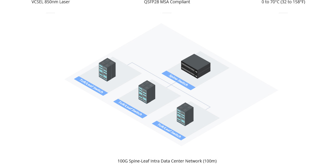 Avago Reliable Connectivity Within Data Center