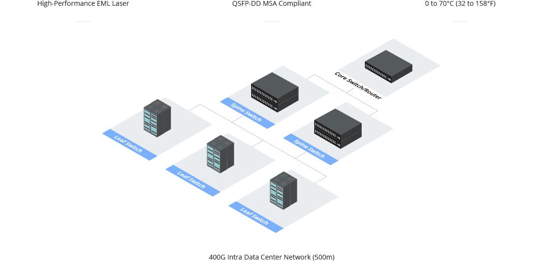 汎用 400Gデータセンターネットワークに最適