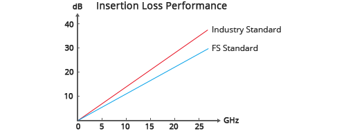 Generic Superior Insertion Loss
