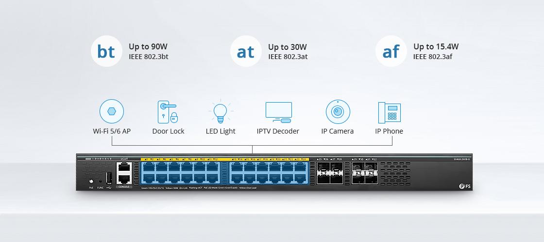 1G/10G Коммутаторы 90Вт PoE++ питание через Ethernet