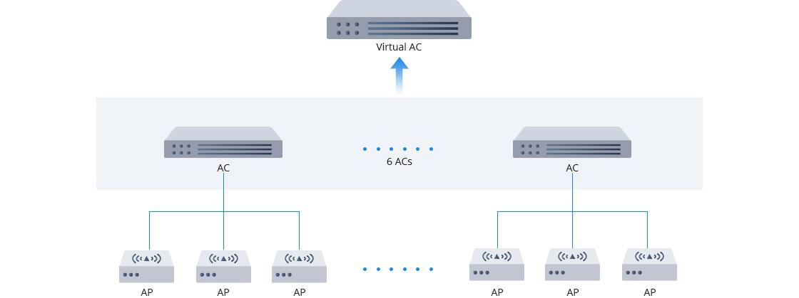 ワイヤレスLANコントローラー 1つの管理IPは余分な労力を削減する