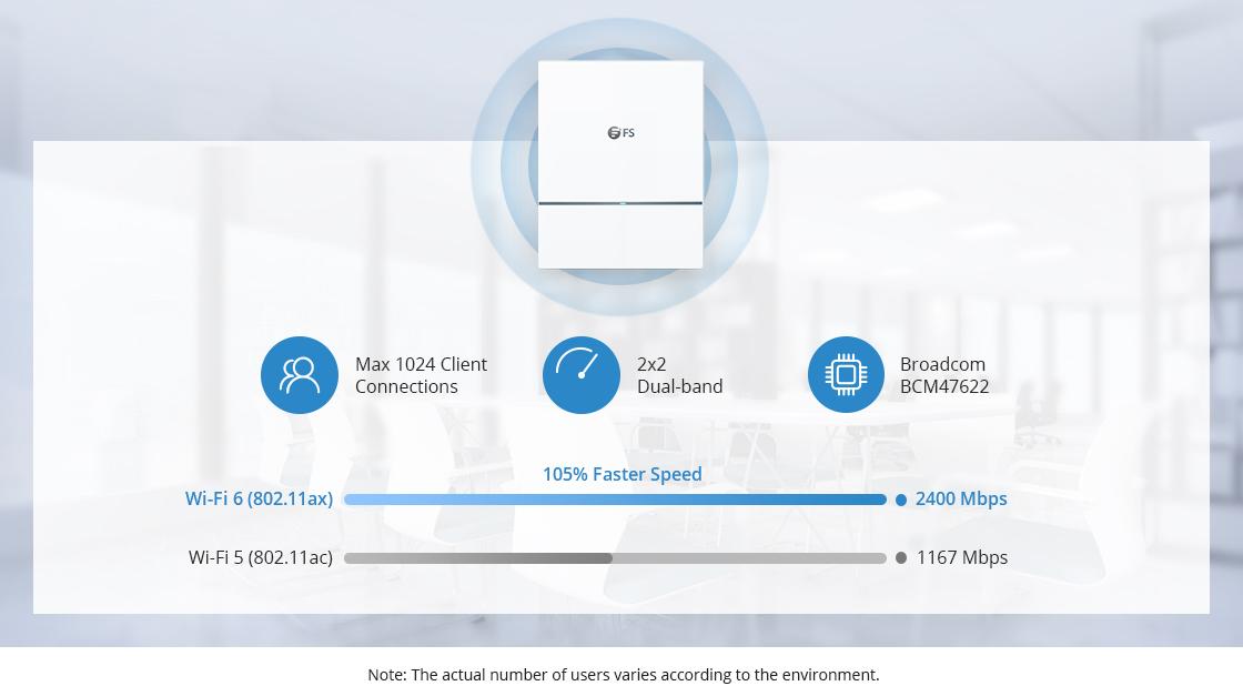ワイヤレスAP デュアル5GHz-2400Mbpsで驚異的な速度