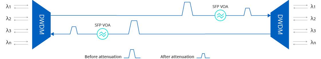 Chassis & Zubehör Gleichgewicht von Leistungspegel in DWDM-Netzwerken