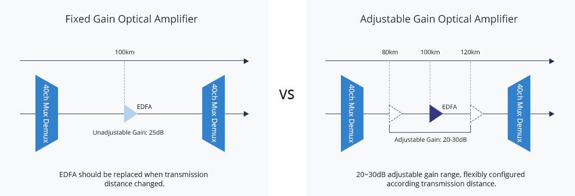 Verstärkermodule 20~30dB Benutzerkonfigurierbare EDFA-Verstärkung
