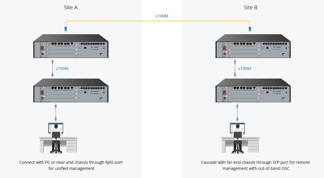 Chasis y accesorios Gestión de puertos RJ45/SFP