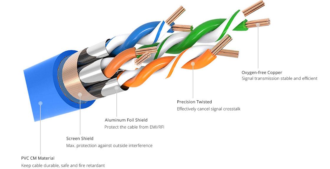 Cat7 Patchkabel SFTP-Kabel mit präzis verdrillten Paaren